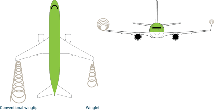 Wingtip Devices Aviation Benefits Beyond Borders